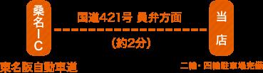 東名阪自動車道:桑名IC→国道421号 員弁方面(約2分)→当店(二輪・四輪駐車場完備)